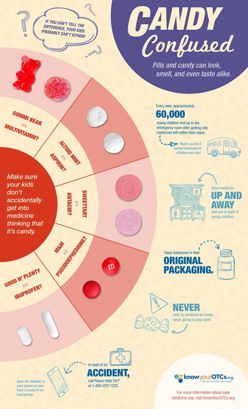 safe+medication+storage+infographic