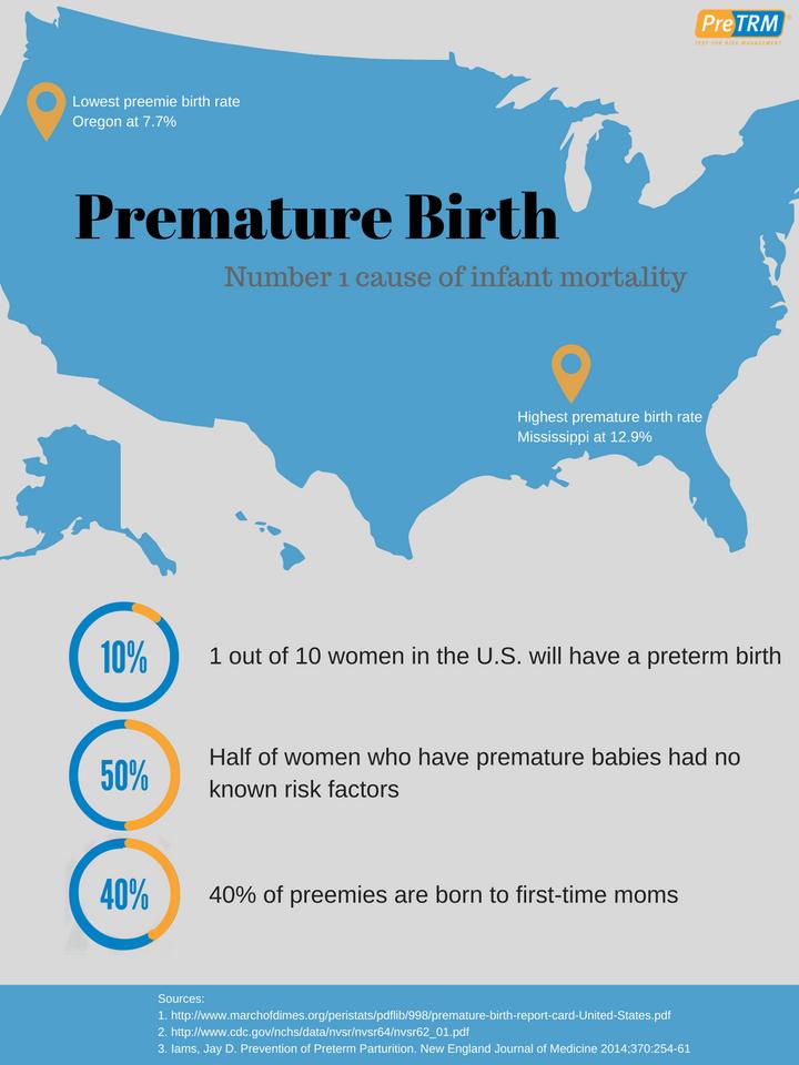 PreTRM Infographic