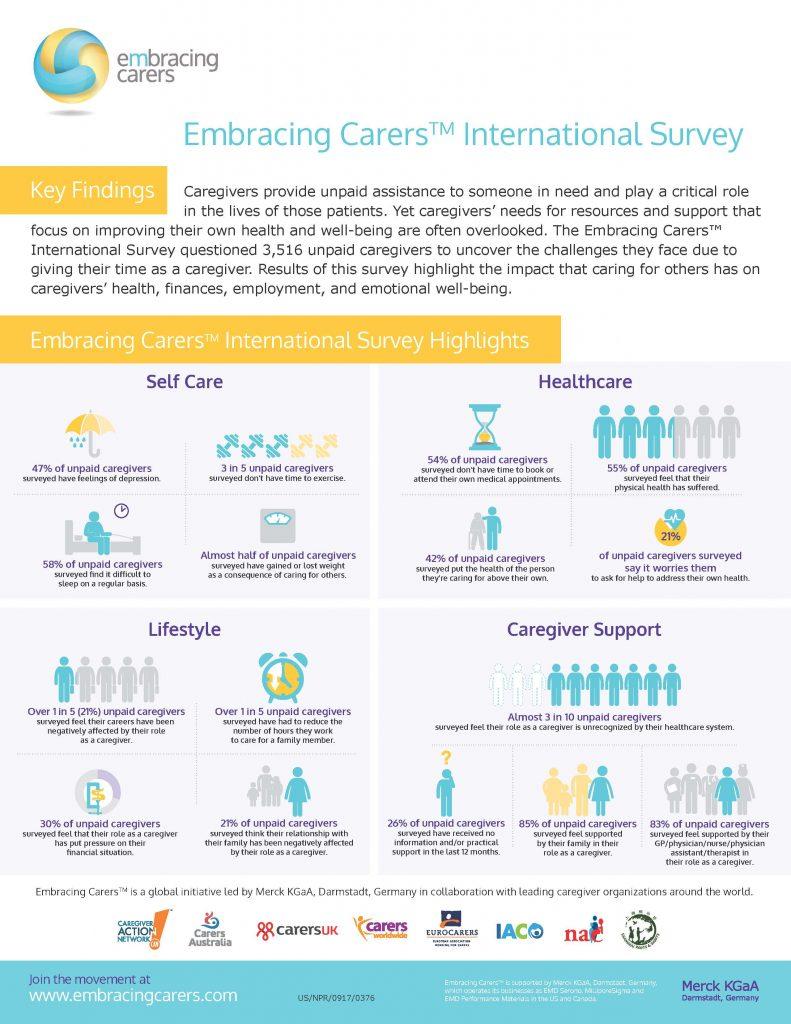 Merck KGaA Embracing Carers_Survey Infographic