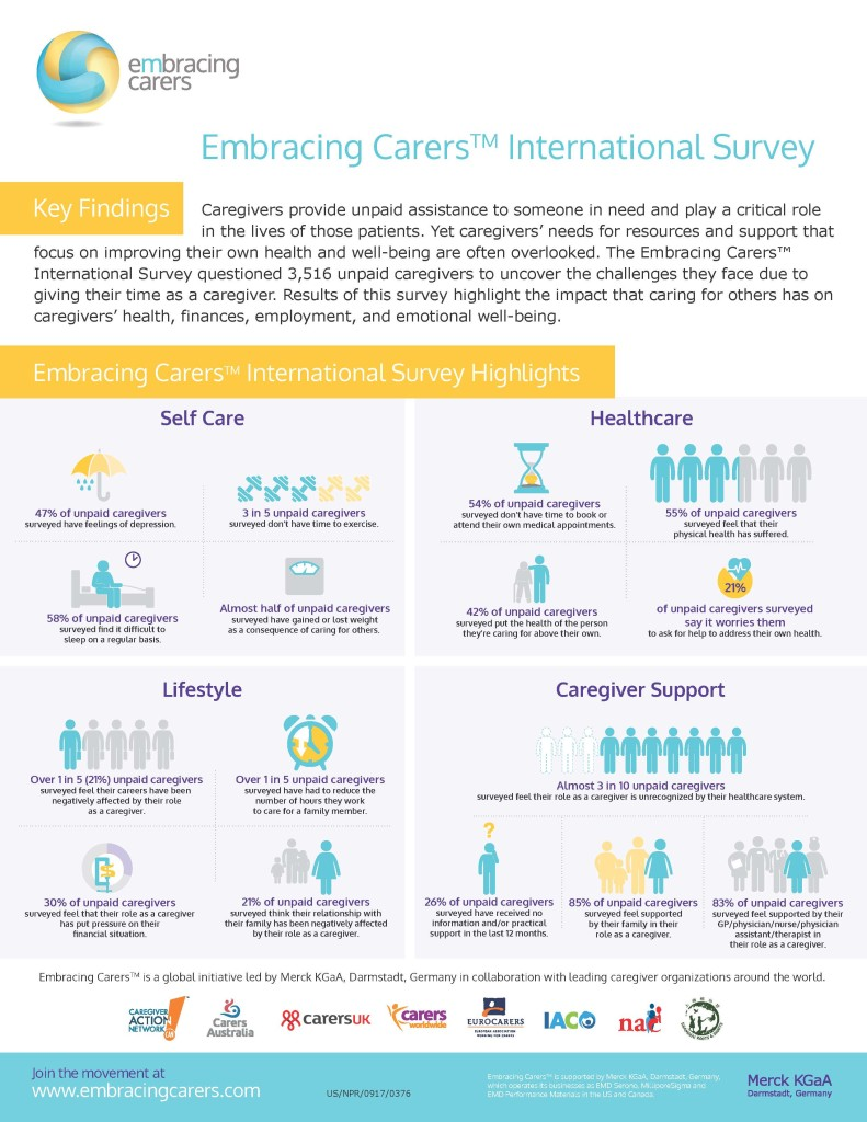Caregivers Health - 55% of unpaid caregivers surveyed feel that their physical health has suffered.